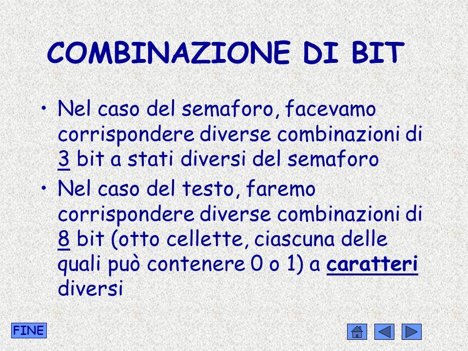 COMBINAZIONE DI BIT Nel caso del semaforo, facevamo corrispondere diverse combinazioni di 3 bit a stati diversi del semaforo Nel caso del testo, farem
