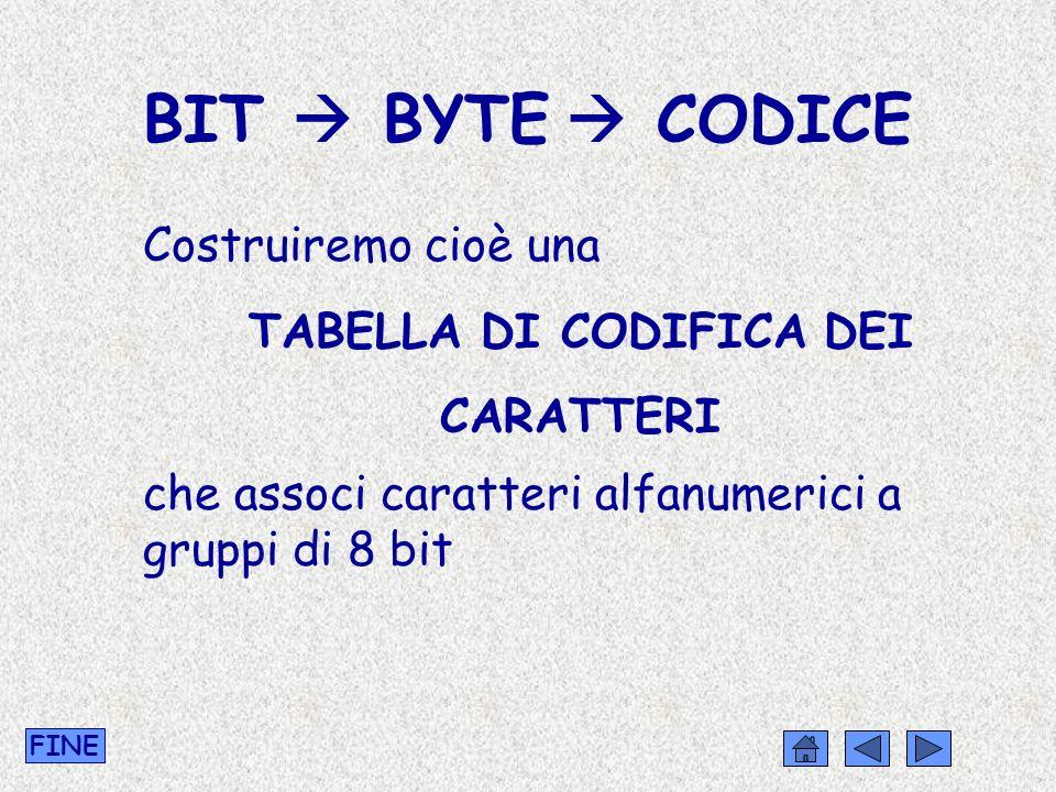 BIT BYTE CODICE Costruiremo cioè una TABELLA DI CODIFICA DEI CARATTERI che associ caratteri alfanumerici a gruppi di 8 bit FINE