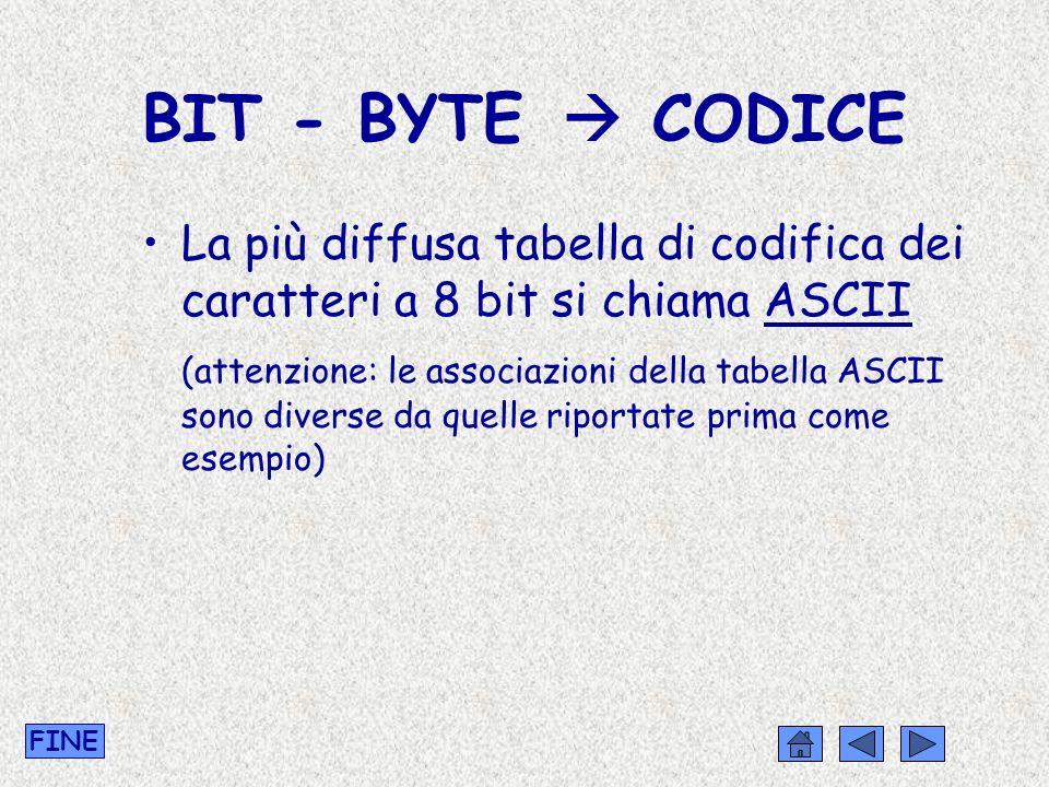 BIT - BYTE CODICE La più diffusa tabella di codifica dei caratteri a 8 bit si chiama ASCII (attenzione: le associazioni della tabella ASCII sono diver