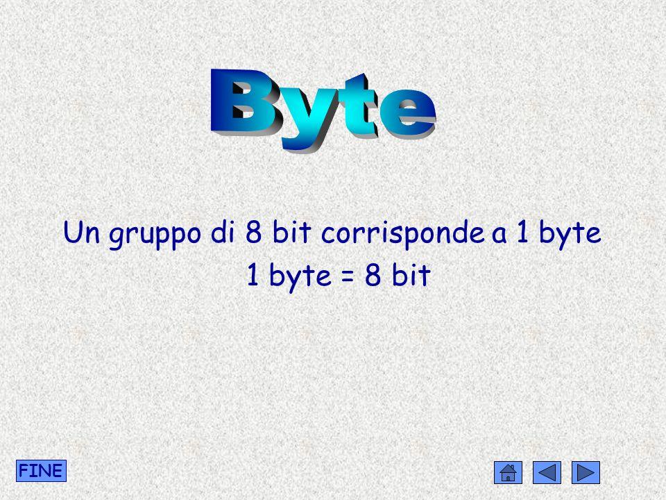 Un gruppo di 8 bit corrisponde a 1 byte 1 byte = 8 bit FINE