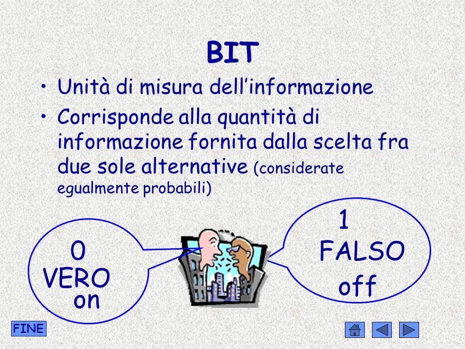 BIT - BYTE CODICE La più diffusa tabella di codifica dei caratteri a 8 bit si chiama ASCII (attenzione: le associazioni della tabella ASCII sono diverse da quelle riportate prima come esempio) FINE