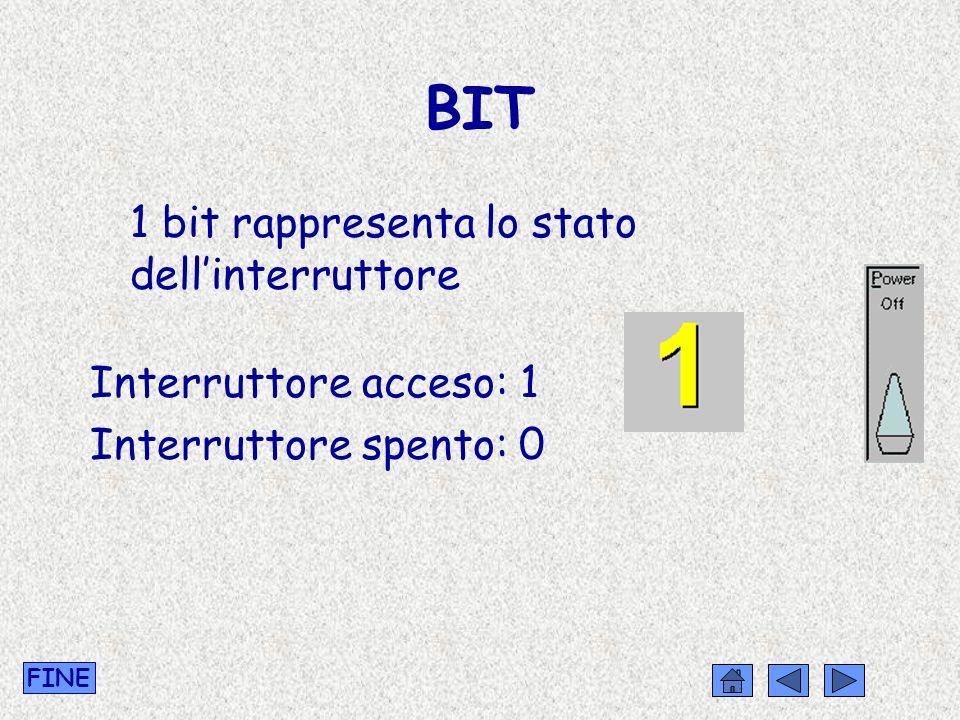 BIT 1 bit rappresenta lo stato dellinterruttore Interruttore acceso: 1 Interruttore spento: 0 FINE