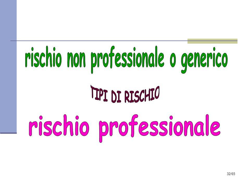 31/65 RISCHIO = PERICOLO + ESPOSTI