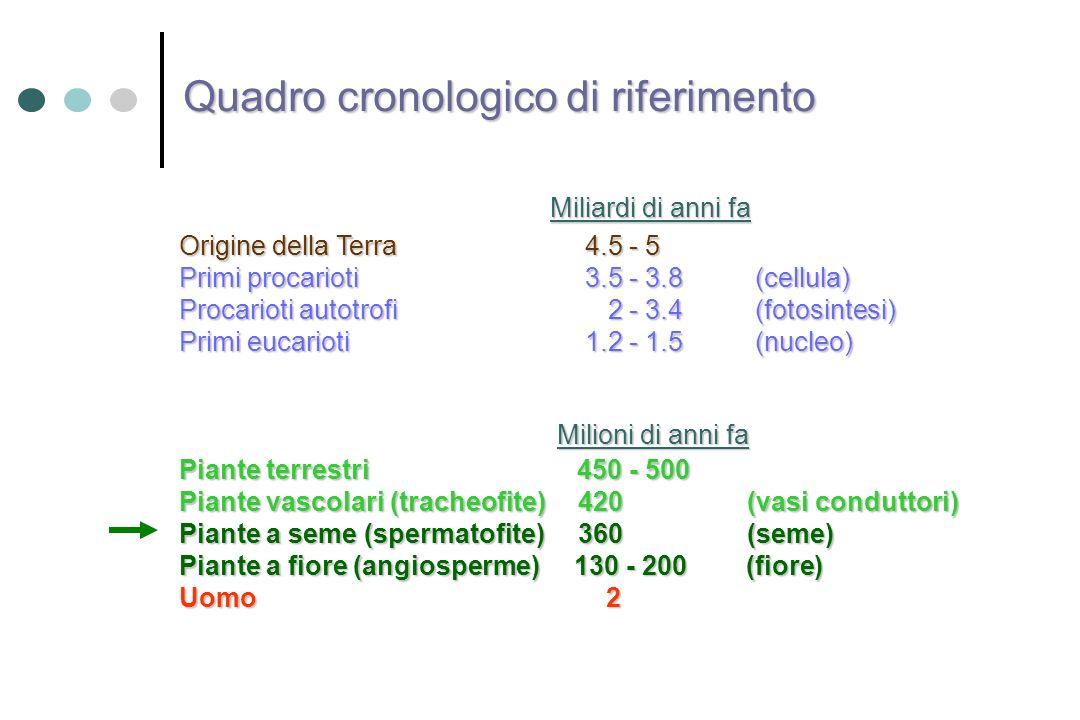 Origine della Terra 4.5 - 5 Primi procarioti 3.5 - 3.8 (cellula) Procarioti autotrofi 2 - 3.4(fotosintesi) Primi eucarioti 1.2 - 1.5(nucleo) Piante te