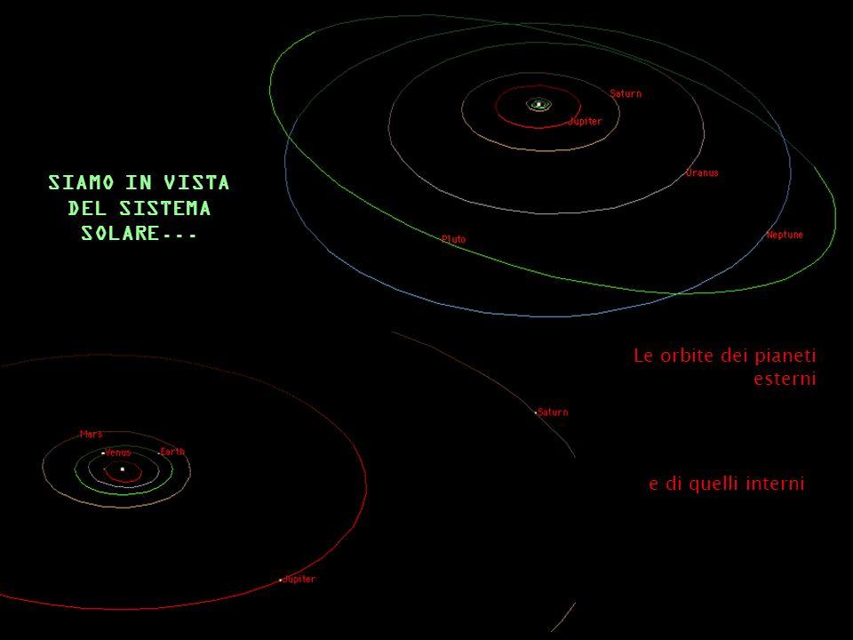 SIAMO IN VISTA DEL SISTEMA SOLARE... e di quelli interni Le orbite dei pianeti esterni