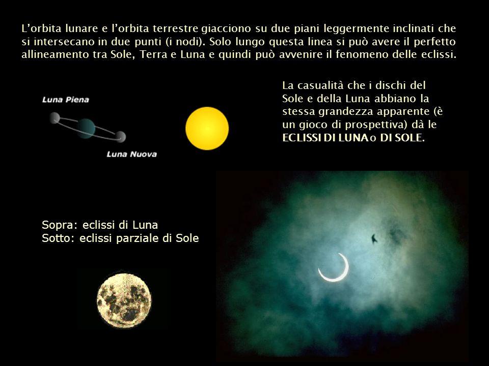 Lorbita lunare e lorbita terrestre giacciono su due piani leggermente inclinati che si intersecano in due punti (i nodi). Solo lungo questa linea si p
