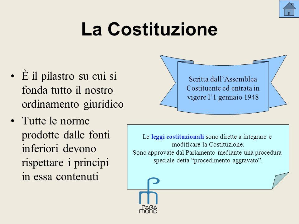 La Costituzione È il pilastro su cui si fonda tutto il nostro ordinamento giuridico Tutte le norme prodotte dalle fonti inferiori devono rispettare i