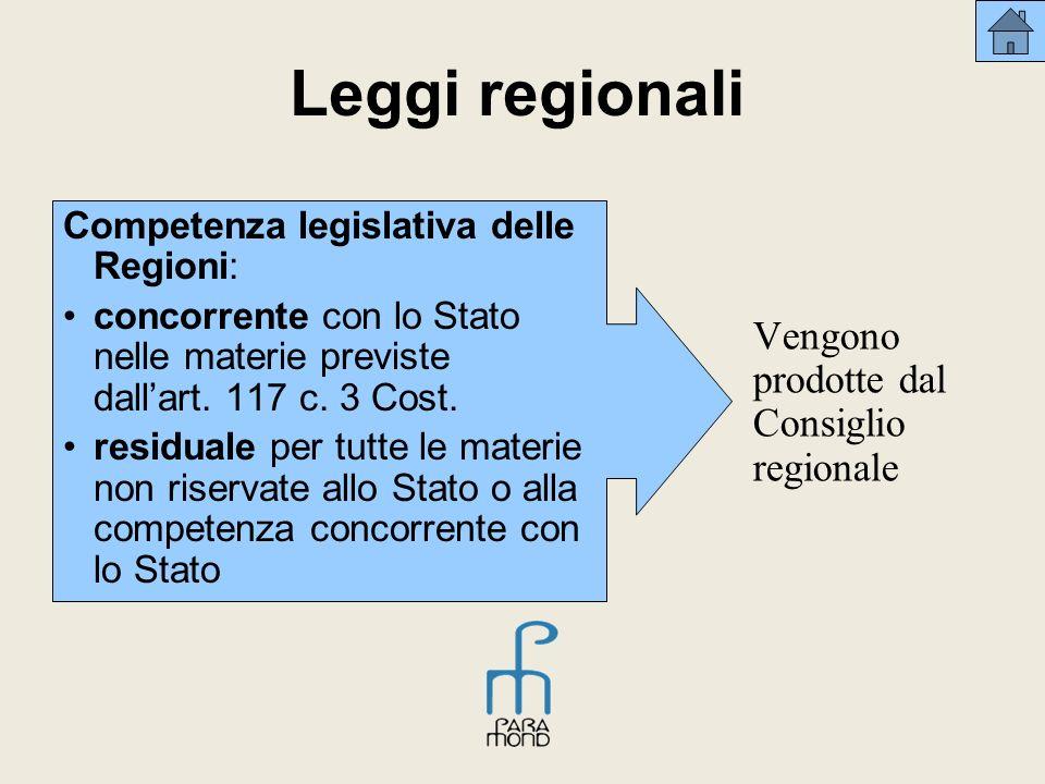 Leggi regionali Vengono prodotte dal Consiglio regionale Competenza legislativa delle Regioni: concorrente con lo Stato nelle materie previste dallart