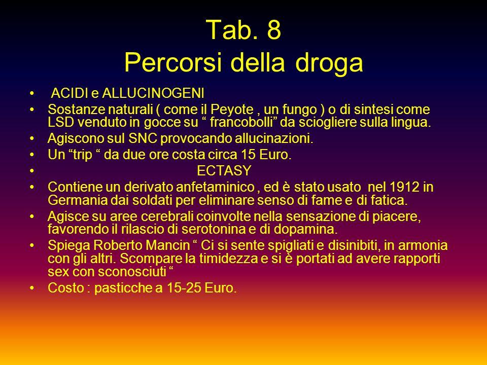 Tab. 7 Percorsi della droga COCAINA Deriva dalla pianta della coca ( Erythroxylon coca ), arbusto sempreverde diffuso in Bolivia e Colombia. Agisce su