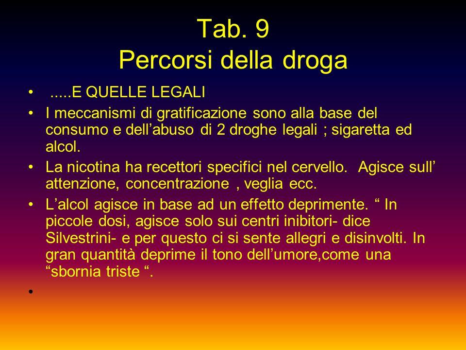Tab. 8 Percorsi della droga ACIDI e ALLUCINOGENI Sostanze naturali ( come il Peyote, un fungo ) o di sintesi come LSD venduto in gocce su francobolli