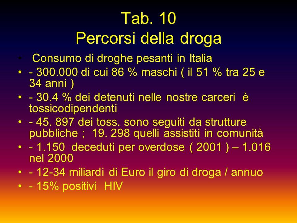 Tab. 9 Percorsi della droga.....E QUELLE LEGALI I meccanismi di gratificazione sono alla base del consumo e dellabuso di 2 droghe legali ; sigaretta e