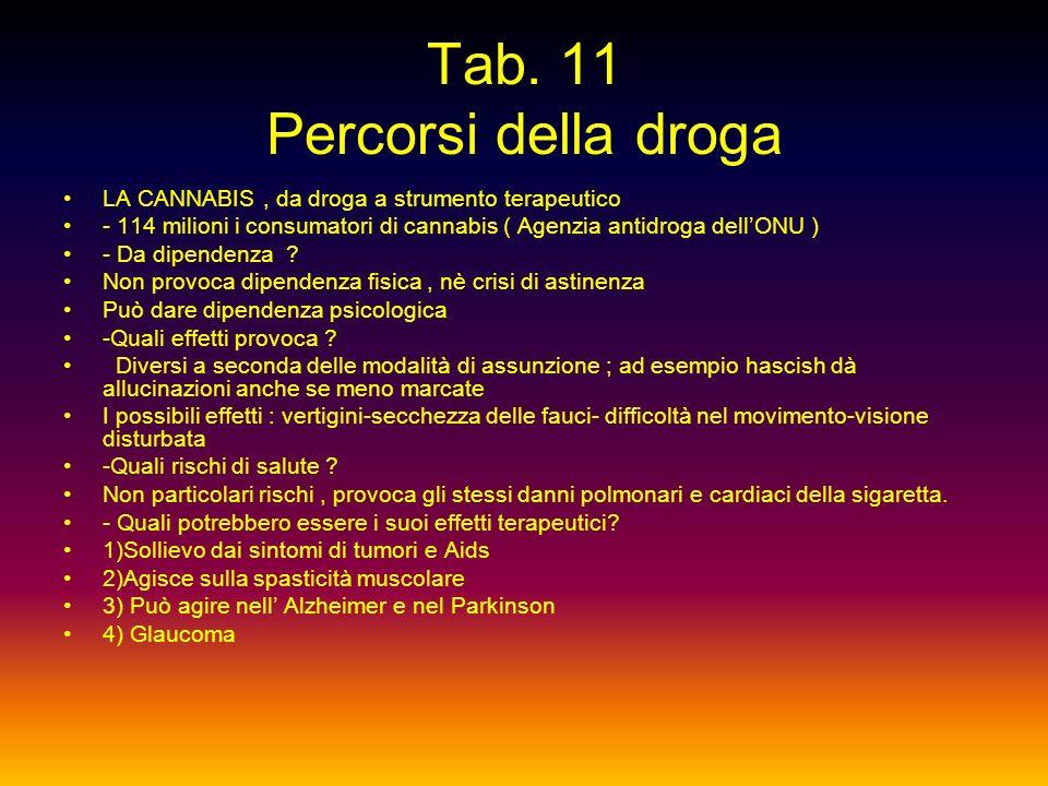 Tab. 10 Percorsi della droga Consumo di droghe pesanti in Italia - 300.000 di cui 86 % maschi ( il 51 % tra 25 e 34 anni ) - 30.4 % dei detenuti nelle