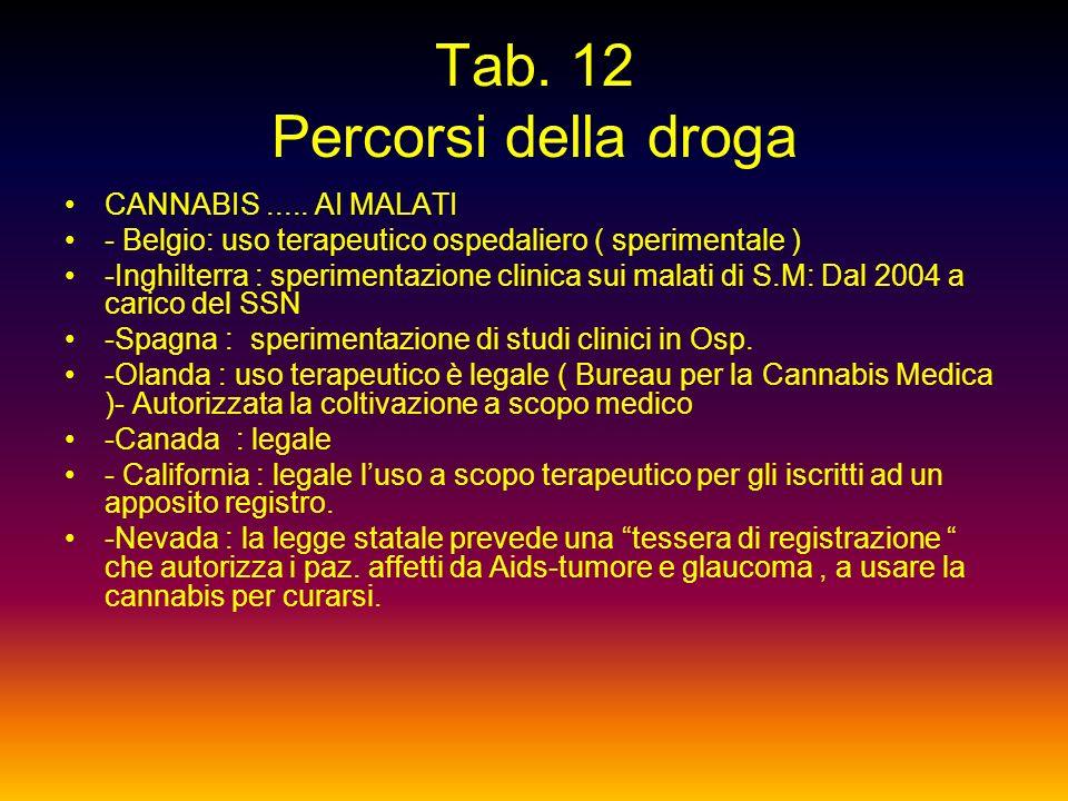Tab. 11 Percorsi della droga LA CANNABIS, da droga a strumento terapeutico - 114 milioni i consumatori di cannabis ( Agenzia antidroga dellONU ) - Da