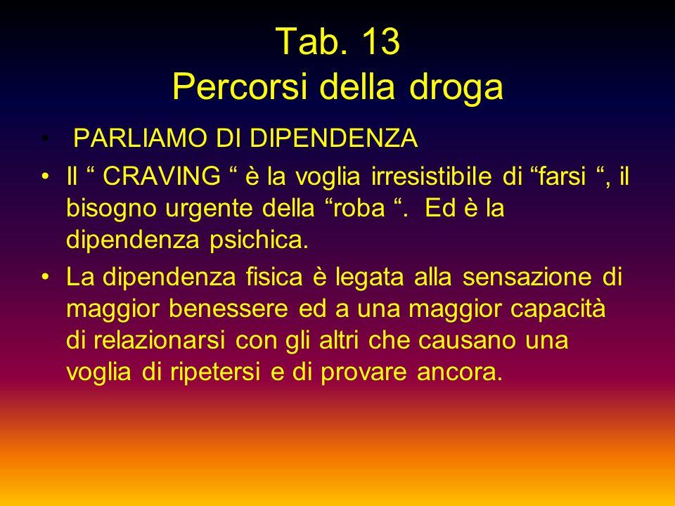 Tab. 12 Percorsi della droga CANNABIS..... AI MALATI - Belgio: uso terapeutico ospedaliero ( sperimentale ) -Inghilterra : sperimentazione clinica sui