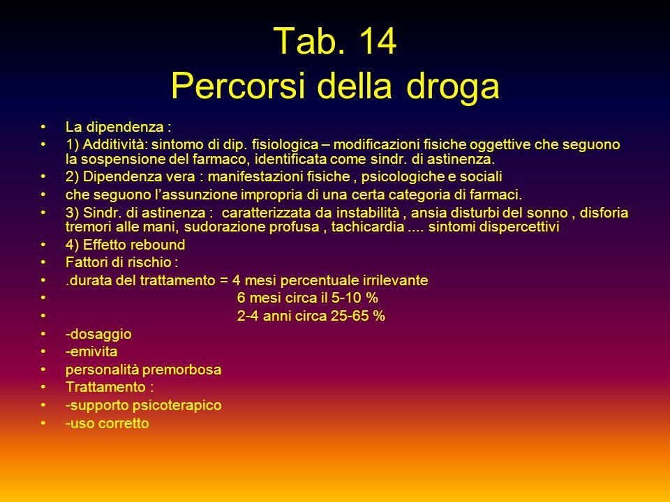 DIPENDENZE - Dalla droga - Dagli psicofarmaci (BDZ) - Dal fumo e alcol - Dal gioco in particolare dazzardo. - Dal video