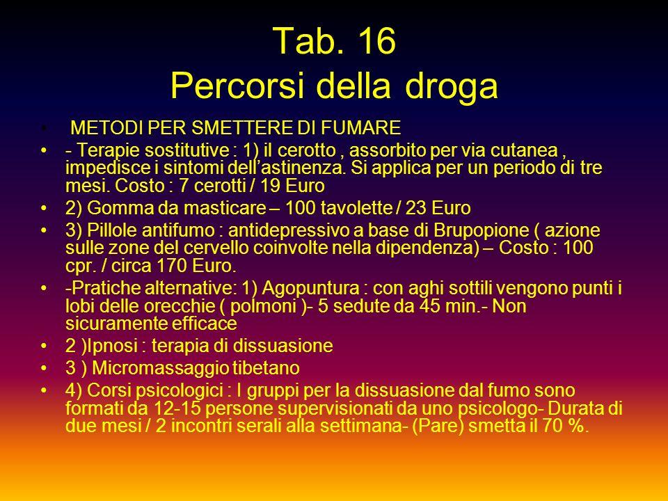 Tab. 15 Percorsi della droga...... Schiavi del fumo La nicotina agendo sullarea cerebrale mesolimbica, centro del meccanismo di gratificazione, stimol