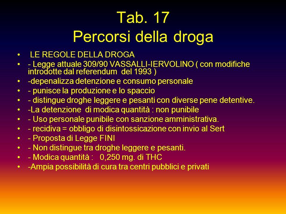 Tab. 16 Percorsi della droga METODI PER SMETTERE DI FUMARE - Terapie sostitutive : 1) il cerotto, assorbito per via cutanea, impedisce i sintomi della