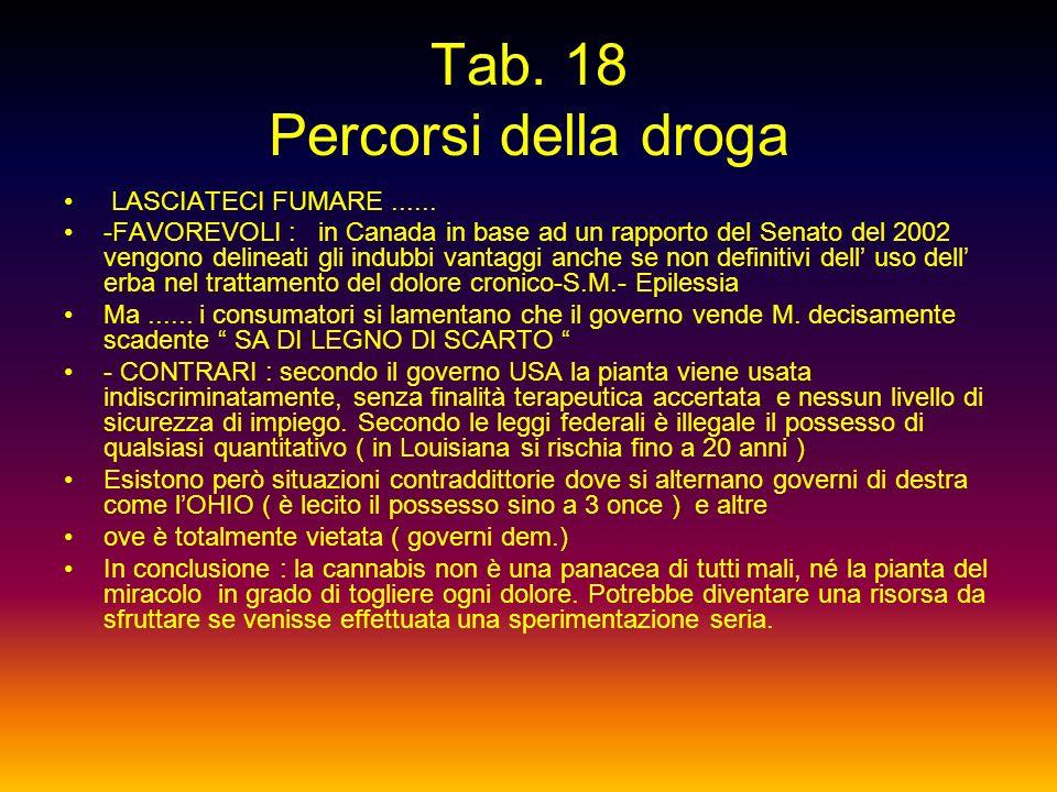 Tab. 17 Percorsi della droga LE REGOLE DELLA DROGA - Legge attuale 309/90 VASSALLI-IERVOLINO ( con modifiche introdotte dal referendum del 1993 ) -dep