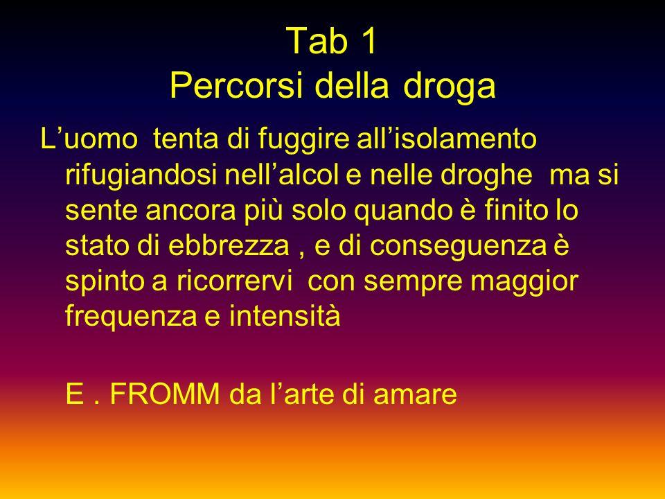 TAB 22 Percorsi della droga Indice Tab 1 : La droga.....E. Fromm Tab. 2 : Un po di storia..... Tab 3 : Droghe Tab.4 : Classificazione Tab. 5 : Cannabi