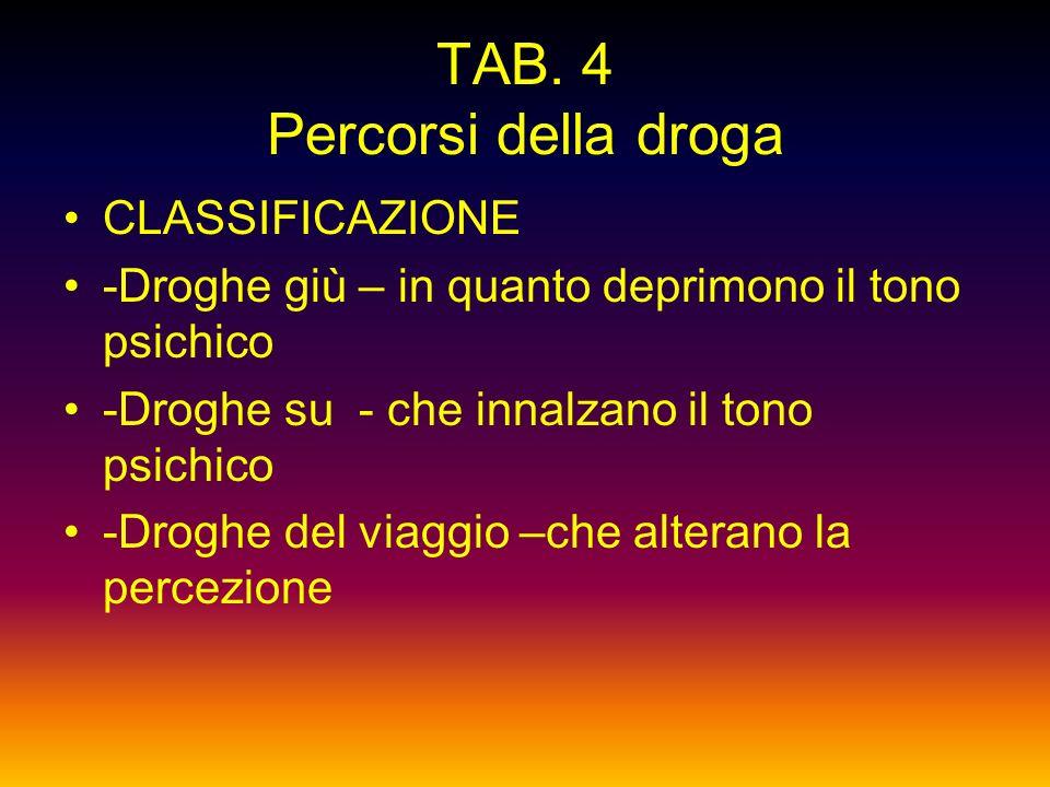 Tab. 3 Percorsi della droga Droghe Def. : sost. di struttura chimica e provenienza diverse, con le seguenti caratteristiche: - AGISCONO SUL SNC - PROV