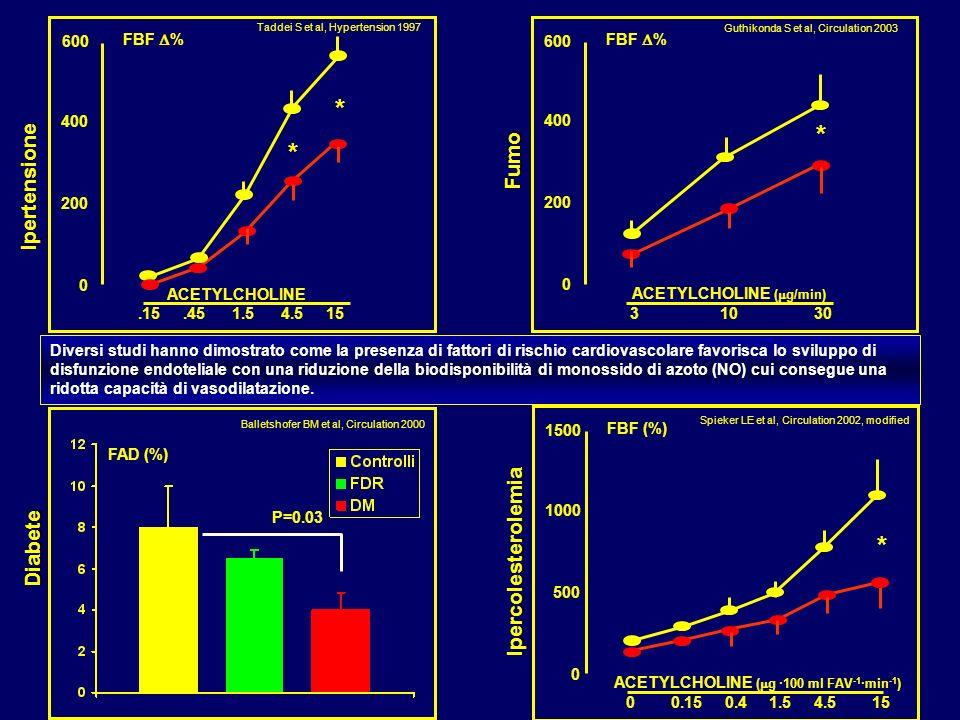 Diversi studi hanno dimostrato come la presenza di fattori di rischio cardiovascolare favorisca lo sviluppo di disfunzione endoteliale con una riduzio