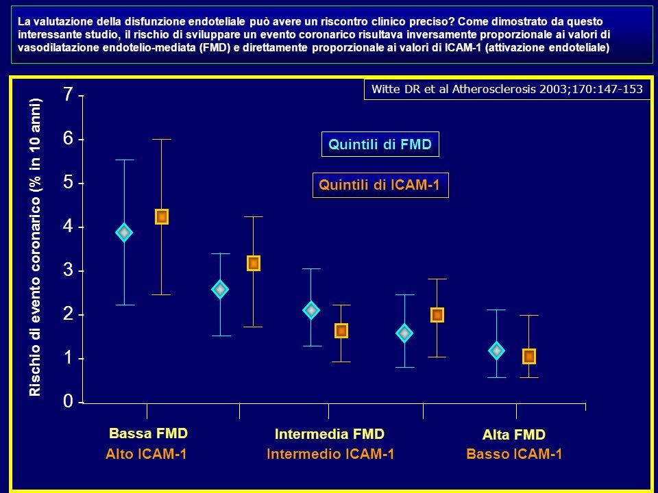 7 - 6 - 5 - 4 - 3 - 2 - 1 - 0 - Bassa FMD Intermedia FMD Alta FMD Quintili di FMD Rischio di evento coronarico (% in 10 anni) La valutazione della dis