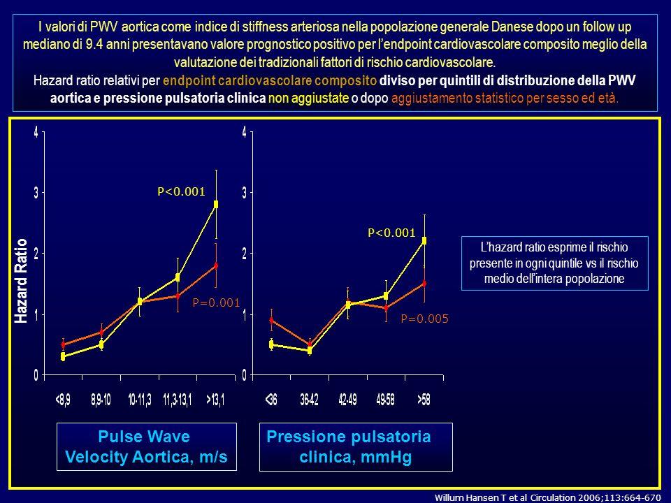 Hazard Ratio Pulse Wave Velocity Aortica, m/s Pressione pulsatoria clinica, mmHg P=0.001 P=0.005 P<0.001 I valori di PWV aortica come indice di stiffn