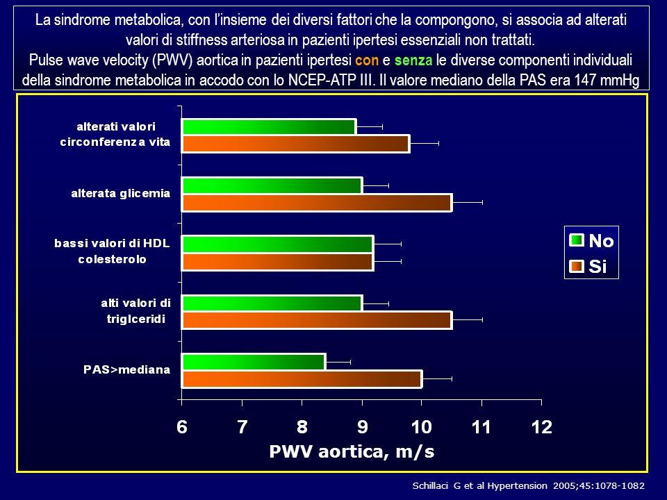 PWV aortica, m/s La sindrome metabolica, con linsieme dei diversi fattori che la compongono, si associa ad alterati valori di stiffness arteriosa in p