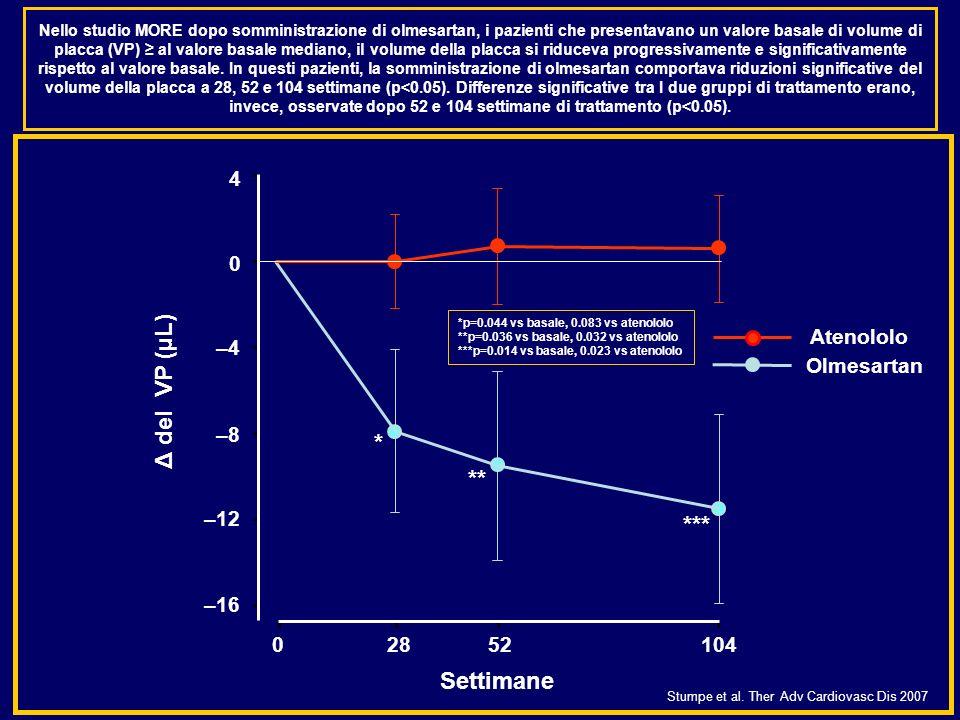 Nello studio MORE dopo somministrazione di olmesartan, i pazienti che presentavano un valore basale di volume di placca (VP) al valore basale mediano,