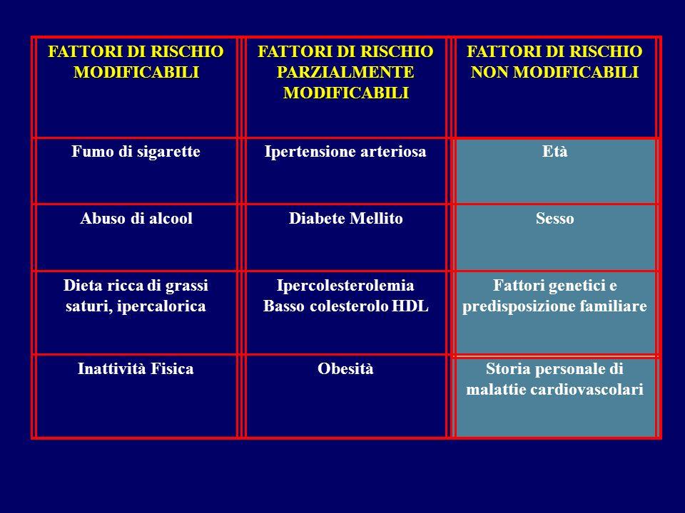 FATTORI DI RISCHIO MODIFICABILI FATTORI DI RISCHIO PARZIALMENTE MODIFICABILI FATTORI DI RISCHIO NON MODIFICABILI Fumo di sigaretteIpertensione arterio