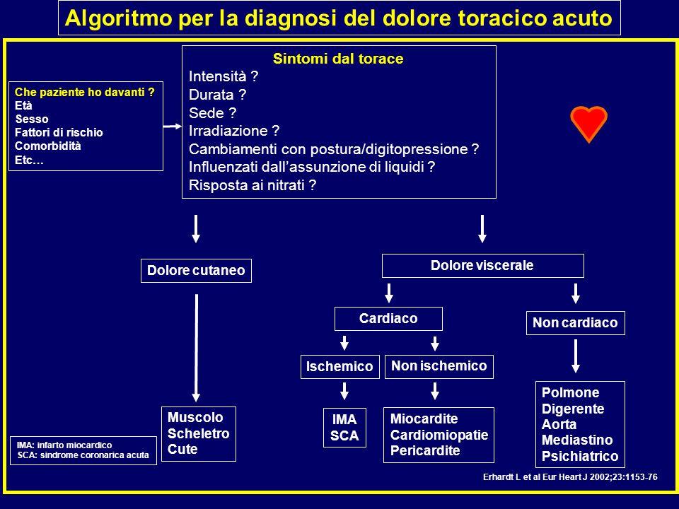 Algoritmo per la diagnosi del dolore toracico acuto Sintomi dal torace Intensità ? Durata ? Sede ? Irradiazione ? Cambiamenti con postura/digitopressi