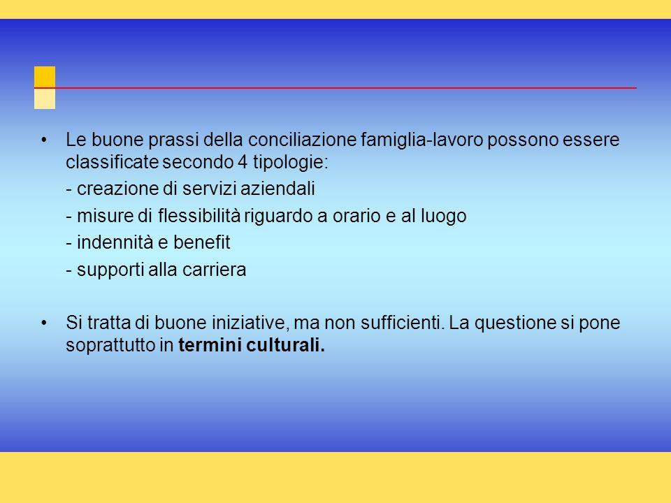 Le buone prassi della conciliazione famiglia-lavoro possono essere classificate secondo 4 tipologie: - creazione di servizi aziendali - misure di fles