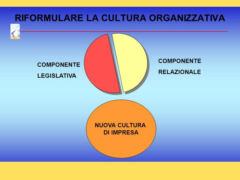 RIFORMULARE LA CULTURA ORGANIZZATIVA COMPONENTE LEGISLATIVA COMPONENTE RELAZIONALE NUOVA CULTURA DI IMPRESA