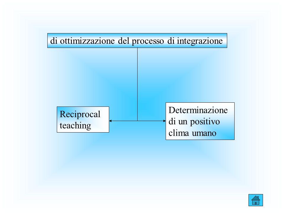 di ottimizzazione del processo di integrazione Reciprocal teaching Determinazione di un positivo clima umano