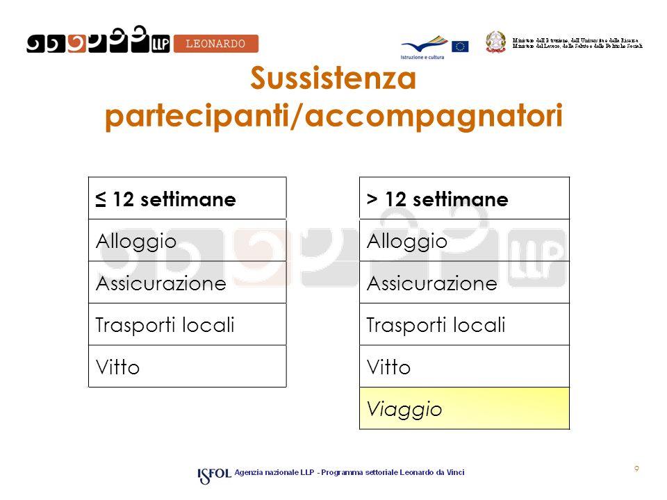 Sussistenza partecipanti/accompagnatori 9 12 settimane> 12 settimane Alloggio Assicurazione Trasporti locali Vitto Viaggio