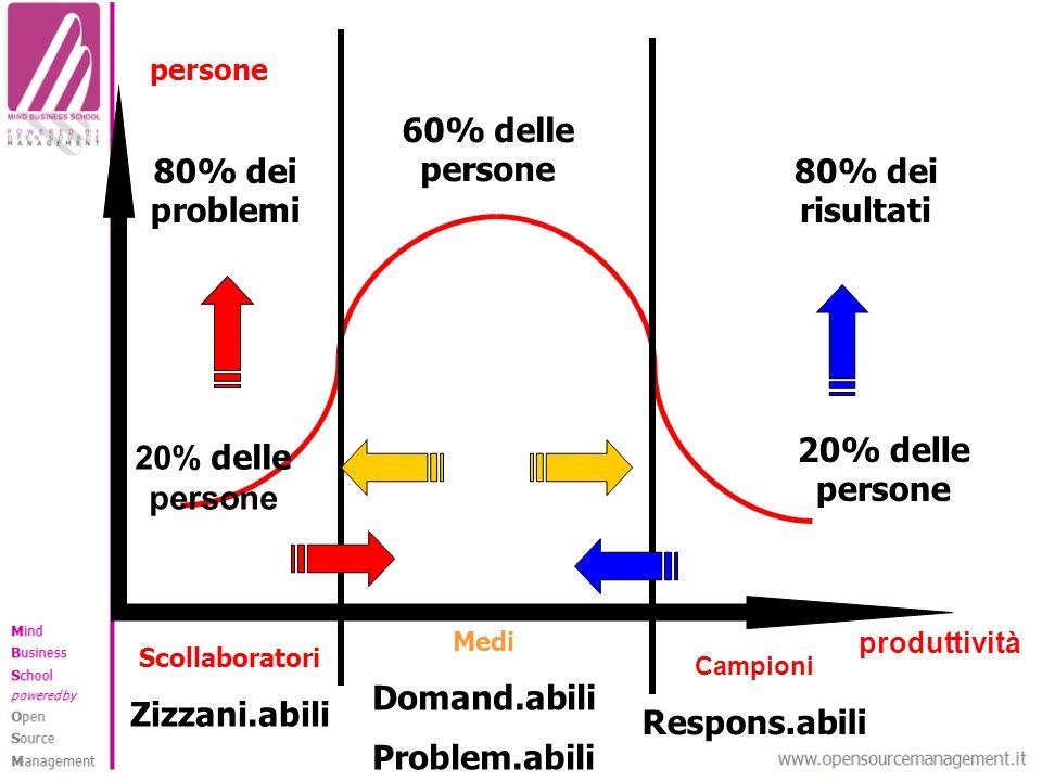 Scollaboratori Zizzani.abili Medi Domand.abili Problem.abili Campioni Respons.abili 20% delle persone 80% dei problemi 20% delle persone 80% dei risul