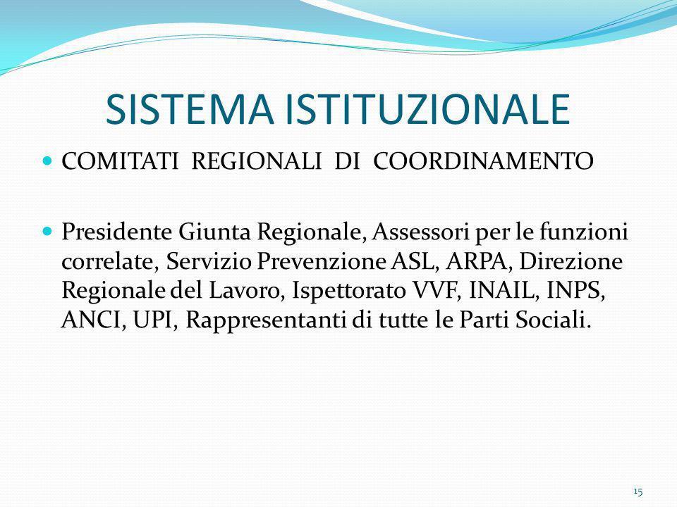 SISTEMA ISTITUZIONALE COMITATI REGIONALI DI COORDINAMENTO Presidente Giunta Regionale, Assessori per le funzioni correlate, Servizio Prevenzione ASL,