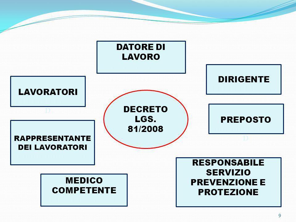 9 DECRETO LGS. 81/2008 DATORE DI LAVORO DDDDDDDDLAVOD DIRIGENTE DDDDDDDLAVOD LAVORATORI DDDDDDDDLAVO D RESPONSABILE SERVIZIO PREVENZIONE E PROTEZIONE