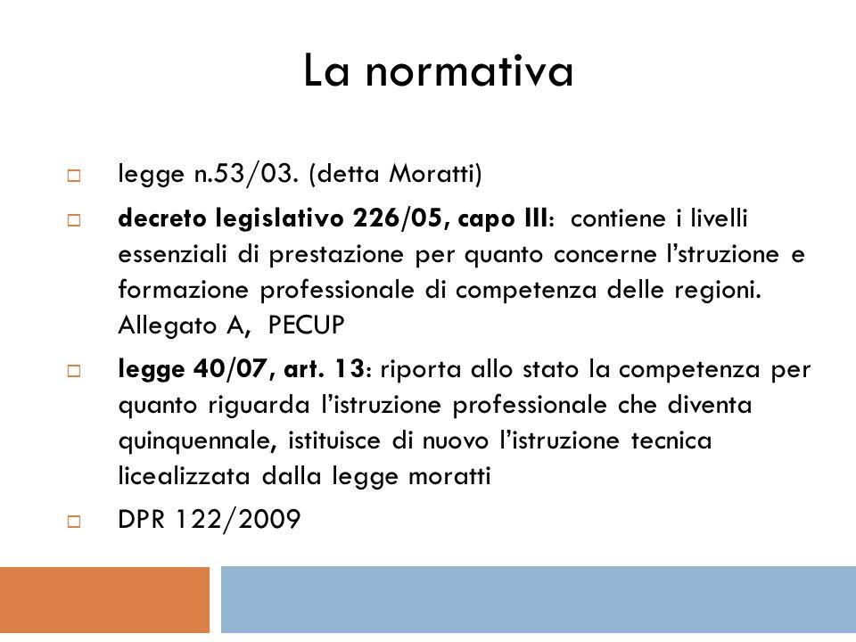 La normativa legge n.53/03.
