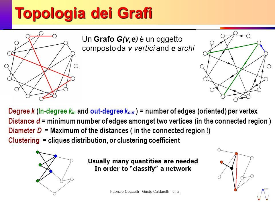 7 novembre 2003 Fabrizio Coccetti - Guido Caldarelli - et al.10 Un Grafo G(v,e) è un oggetto composto da v vertici and e archi Usually many quantities