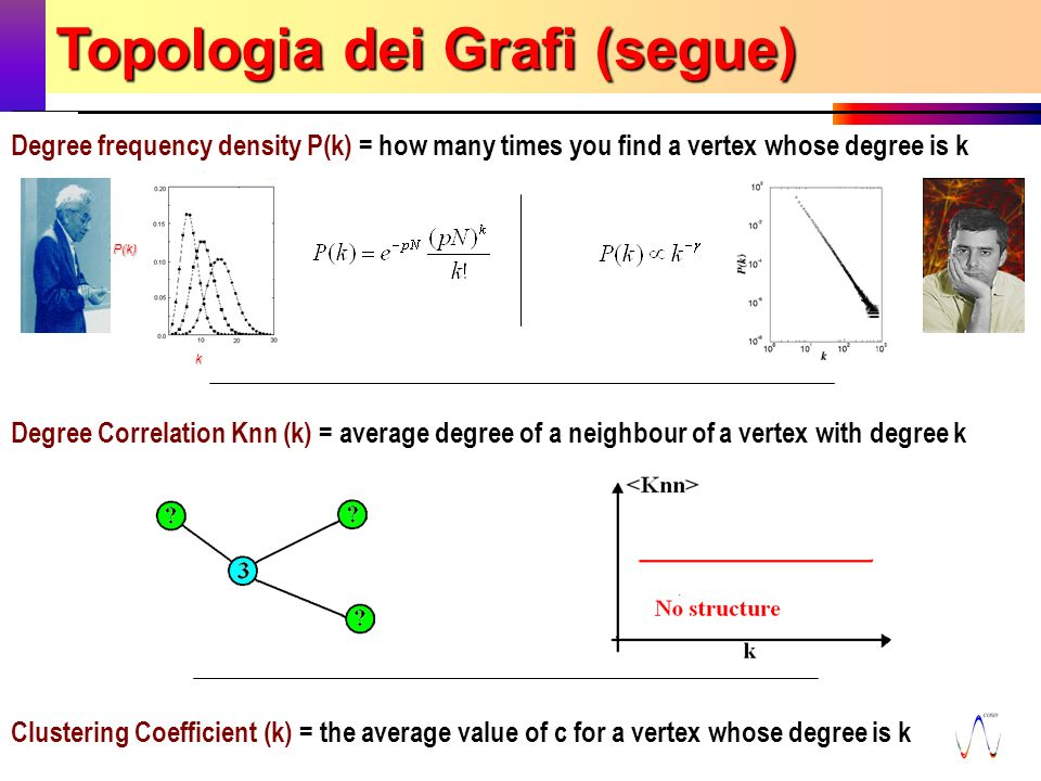 7 novembre 2003 Fabrizio Coccetti - Guido Caldarelli - et al.11 P(k) k Clustering Coefficient (k) = the average value of c for a vertex whose degree is k Topologia dei Grafi (segue) Degree Correlation Knn (k) = average degree of a neighbour of a vertex with degree k Degree frequency density P(k) = how many times you find a vertex whose degree is k