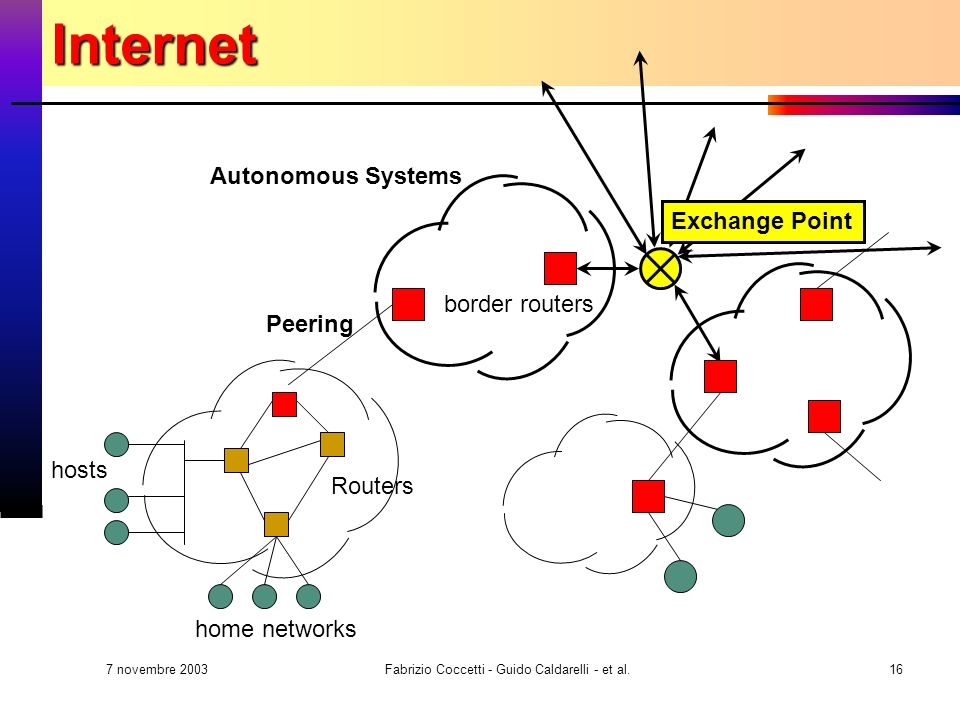 7 novembre 2003 Fabrizio Coccetti - Guido Caldarelli - et al.16Internet home networks hosts Routers Autonomous Systems border routers Peering Exchange