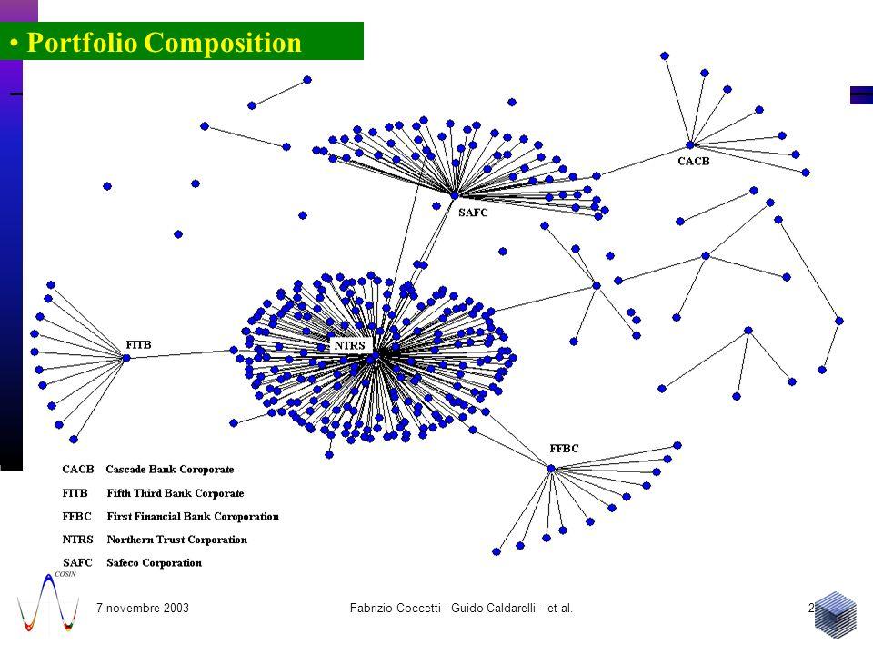 7 novembre 2003 Fabrizio Coccetti - Guido Caldarelli - et al.25 Portfolio Composition