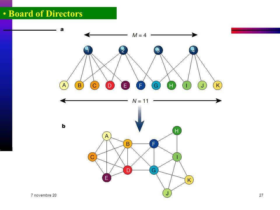 7 novembre 2003 Fabrizio Coccetti - Guido Caldarelli - et al.27 Board of Directors