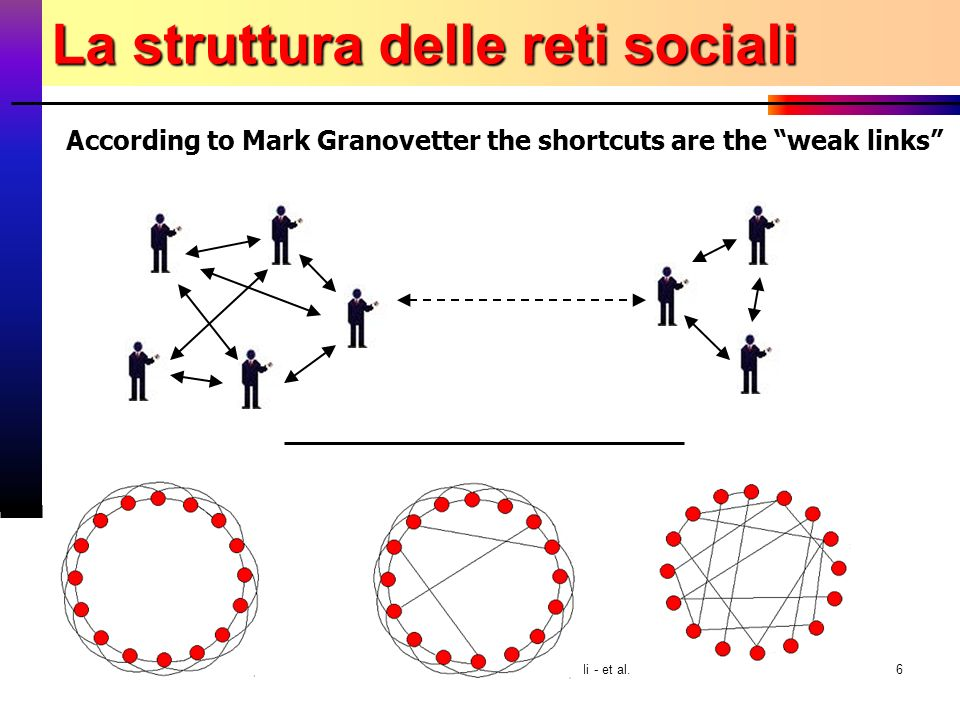 7 novembre 2003 Fabrizio Coccetti - Guido Caldarelli - et al.6 According to Mark Granovetter the shortcuts are the weak links La struttura delle reti sociali