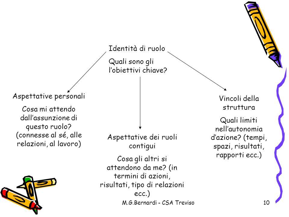 M.G.Bernardi - CSA Treviso10 Identità di ruolo Quali sono gli lobiettivi chiave? Aspettative personali Cosa mi attendo dallassunzione di questo ruolo?