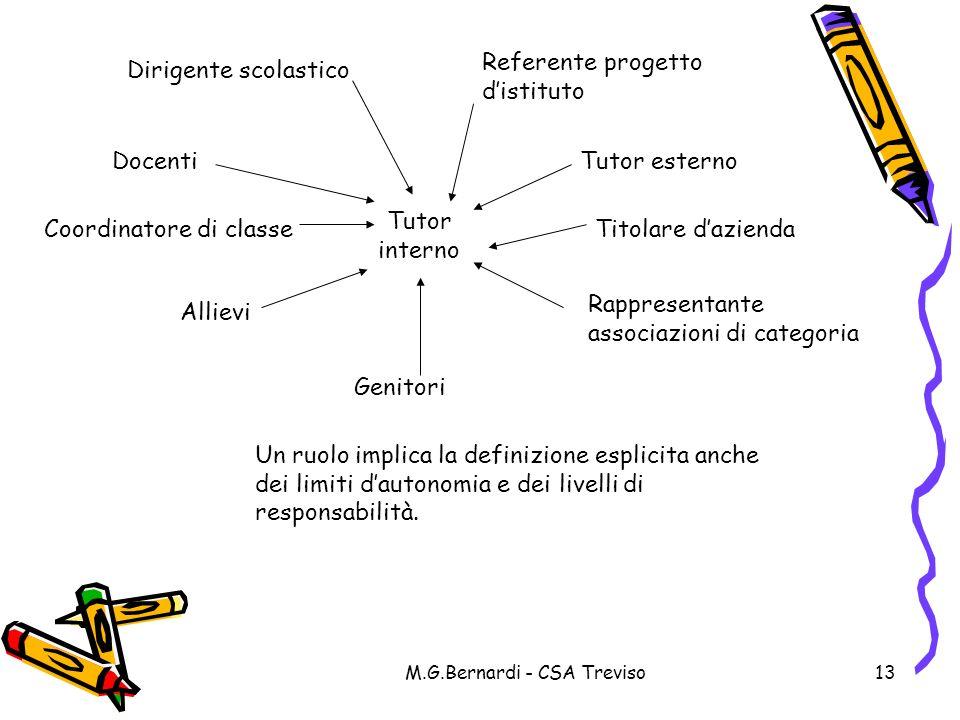 M.G.Bernardi - CSA Treviso13 Docenti Allievi Genitori Titolare dazienda Tutor esterno Dirigente scolastico Referente progetto distituto Coordinatore d