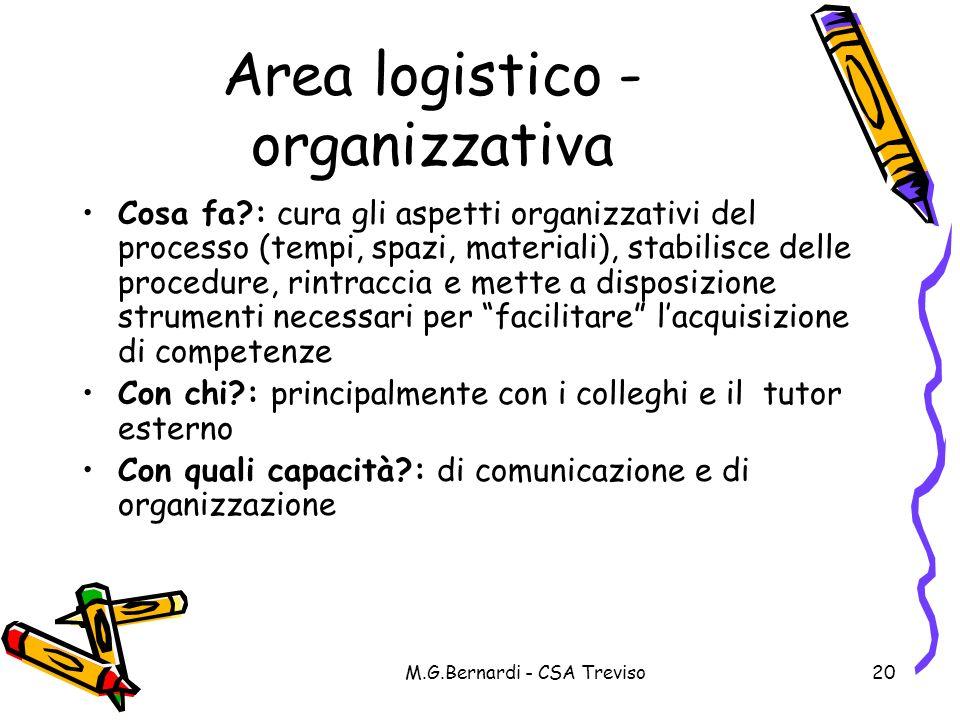 M.G.Bernardi - CSA Treviso20 Area logistico - organizzativa Cosa fa?: cura gli aspetti organizzativi del processo (tempi, spazi, materiali), stabilisc