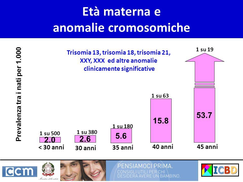 Età materna e anomalie cromosomiche Trisomia 13, trisomia 18, trisomia 21, XXY, XXX ed altre anomalie clinicamente significative Prevalenza tra i nati