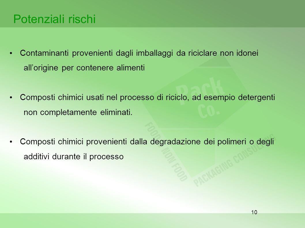10 Potenziali rischi Contaminanti provenienti dagli imballaggi da riciclare non idonei allorigine per contenere alimenti Composti chimici usati nel pr